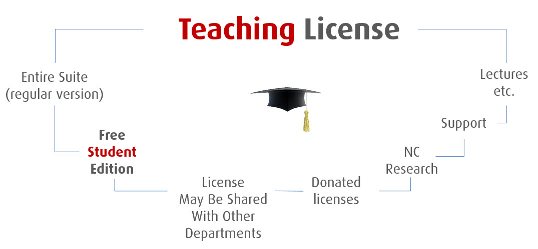 Teaching Licenses Altair University