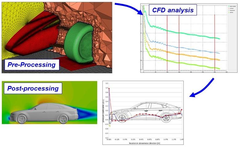 WEBINAR: Simulação de Túnel de Vento – Aerodinâmica Externa