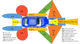Internship : Simulation platform for Automotive Radars