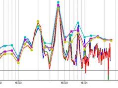 Composeデータ処理サンプル - オクターブ分析
