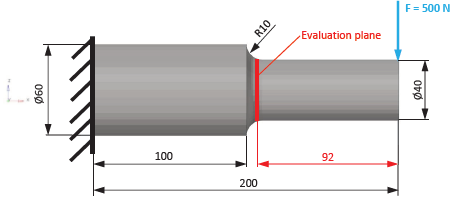 Meshing and analysing of a shaft