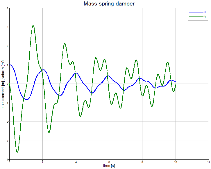 Spring Mass Damper system with Altair Compose