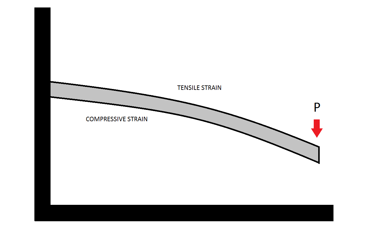 Analytical Calculation of a Cantilever Beam under strain with Altair Compose